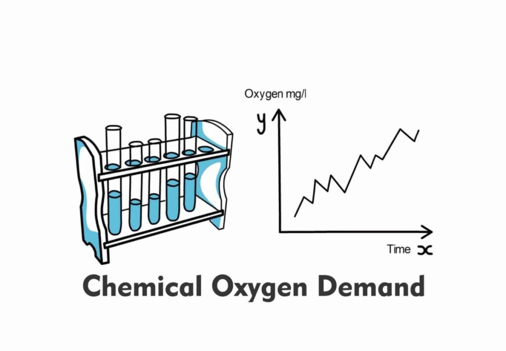 Chemical Oxygen Demand