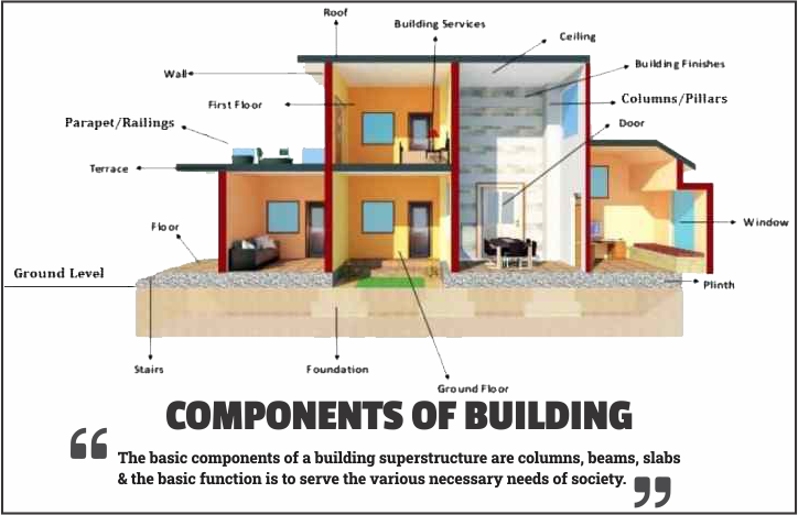 Components of Building