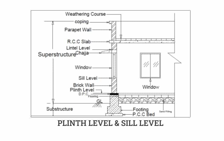 Plinth Level and Sill Level