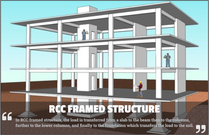 rcc frame structure