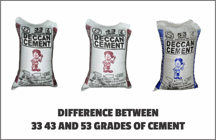 Differences between 33 43 and 53 grades of cement
